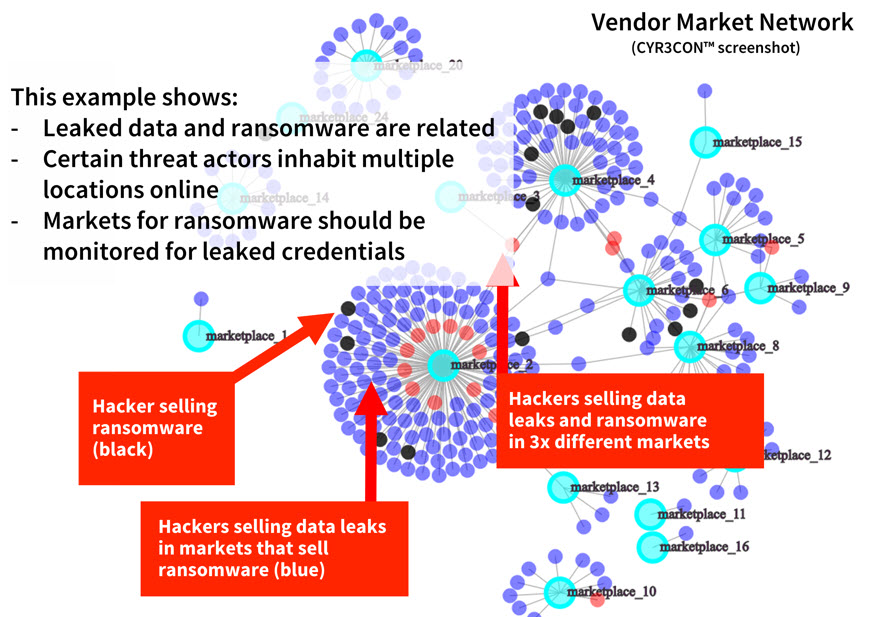 Vendor Market Network