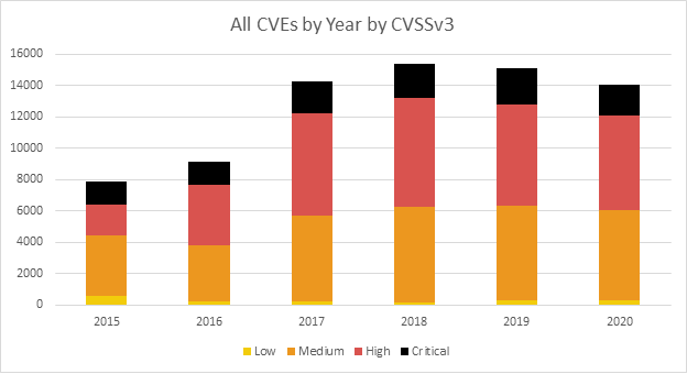 All CVEs by Year by CVSS v3