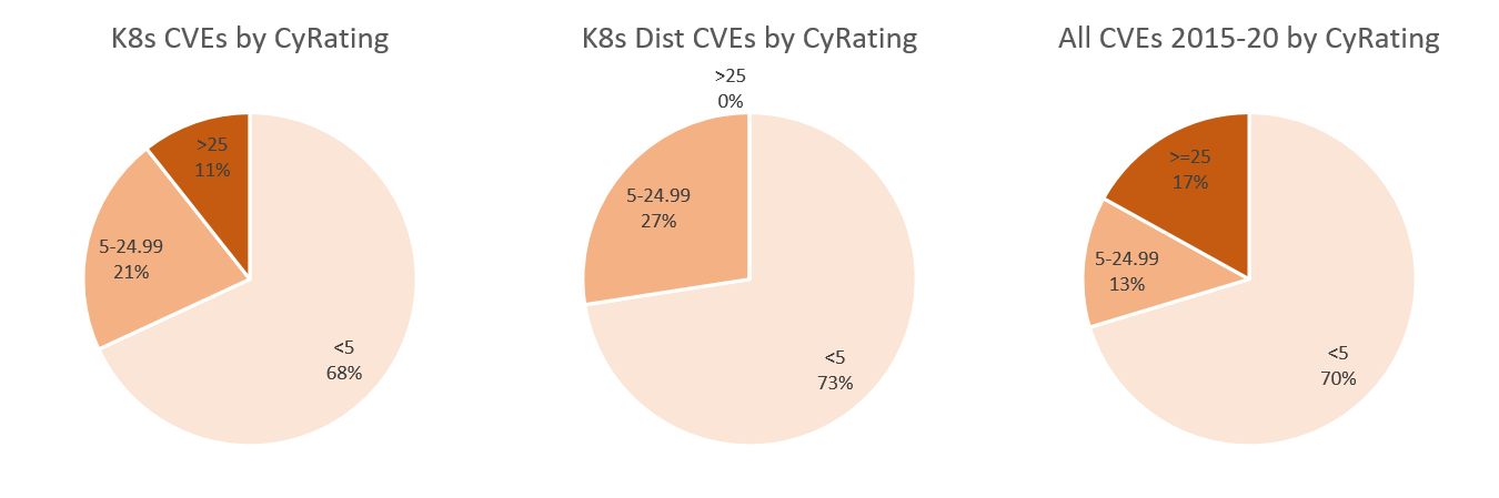 K8s CVEs by CyRating
