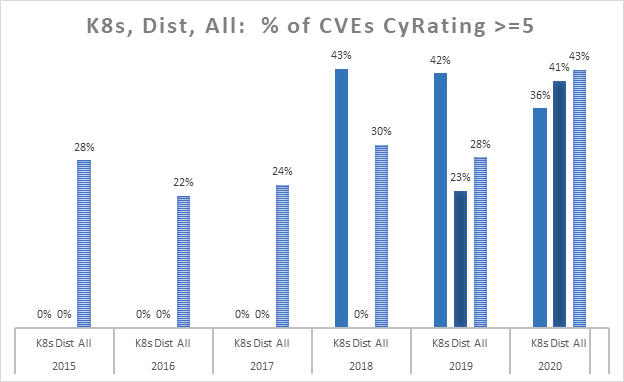 K8s, Dist, All: % of CVEs CyRating >=5